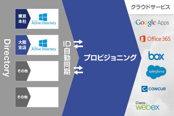 ディレクトリ連携/ユーザプロビジョニング