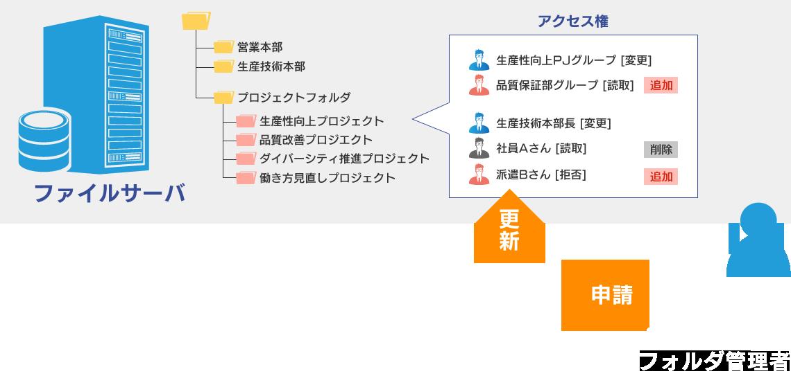 プロジェクト用フォルダの管理
