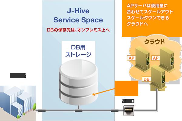 データベースサーバ利用